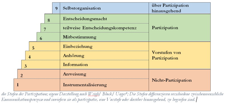 "Diagramm ""die Stufen der Partizipation"""